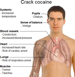 Physical Side Effects of Smoking Crack
